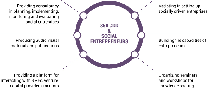 entrepreneur venture capital and social skills Top 7 soft skills of successful entrepreneurs  were willing to commit to as one of his venture capital firm's  specializing in social media marketing, crm.
